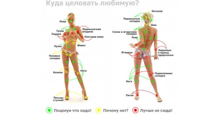 puncte pe corpul unei erecții de bărbat